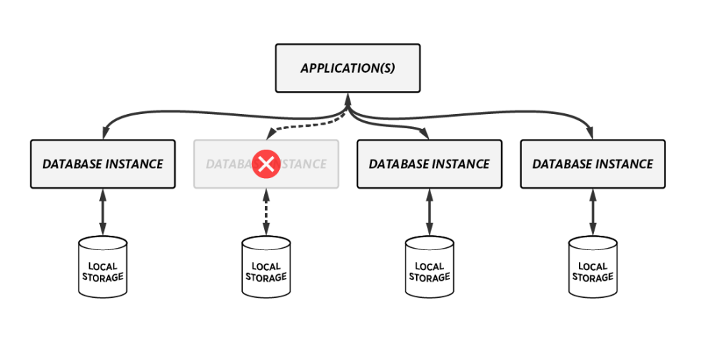 NoSQL database structure