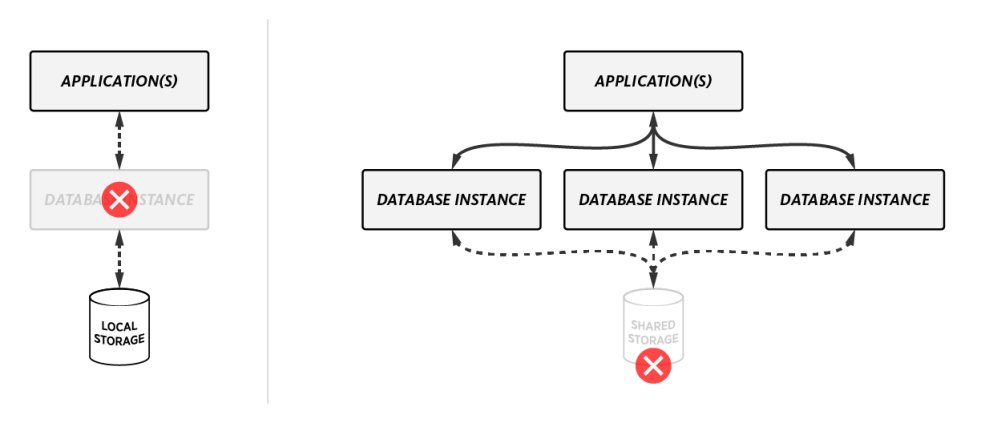 SQL database structure