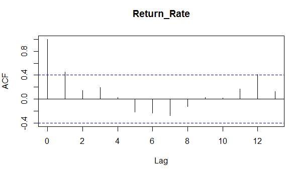 ACF chart