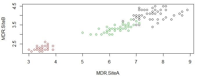 Actual clustering MDR