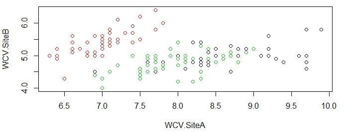 Actual clustering WCV