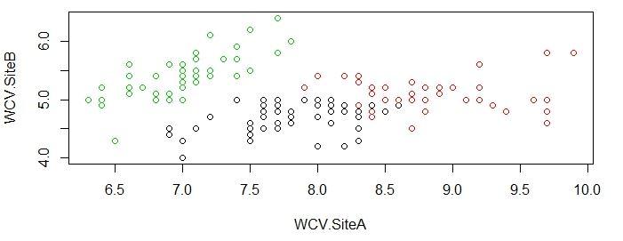 Kmeans clustering WCV
