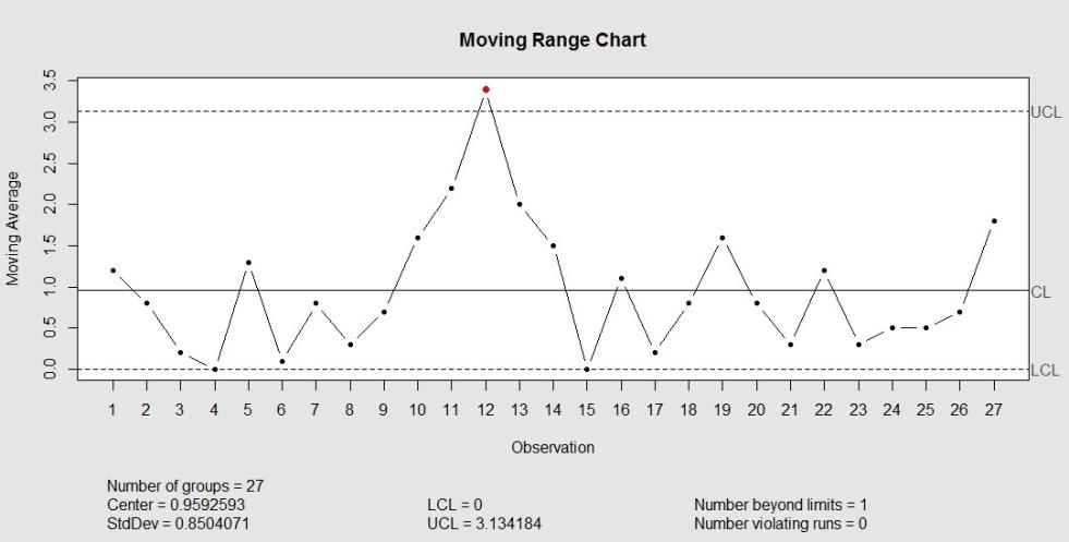 MR chart