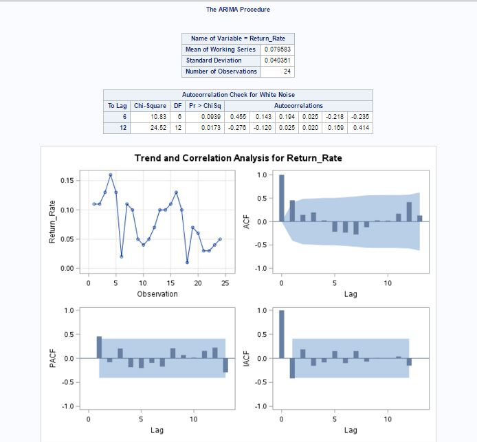SAS ARIMA stationary charts