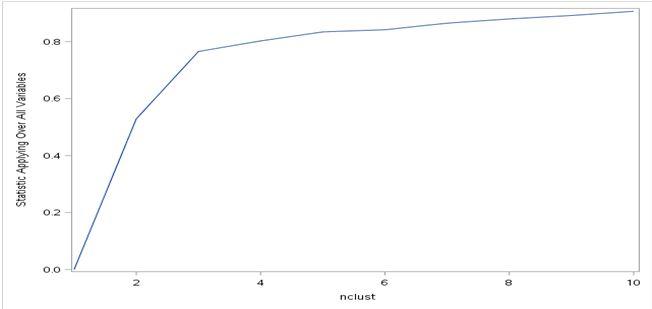 SAS elbow curve