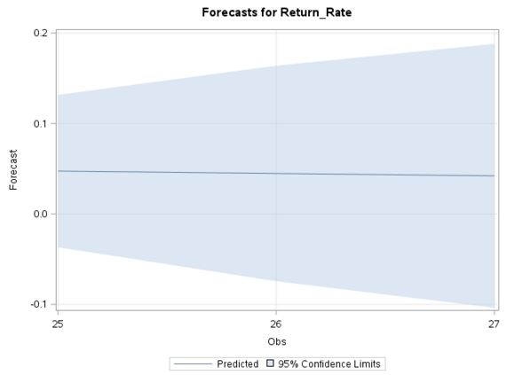 SAS forecast chart