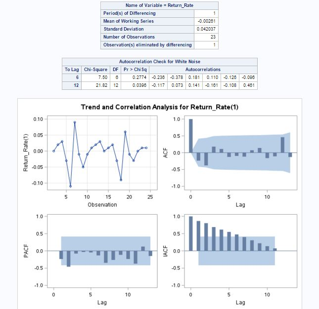 SAS stationary charts with D=1